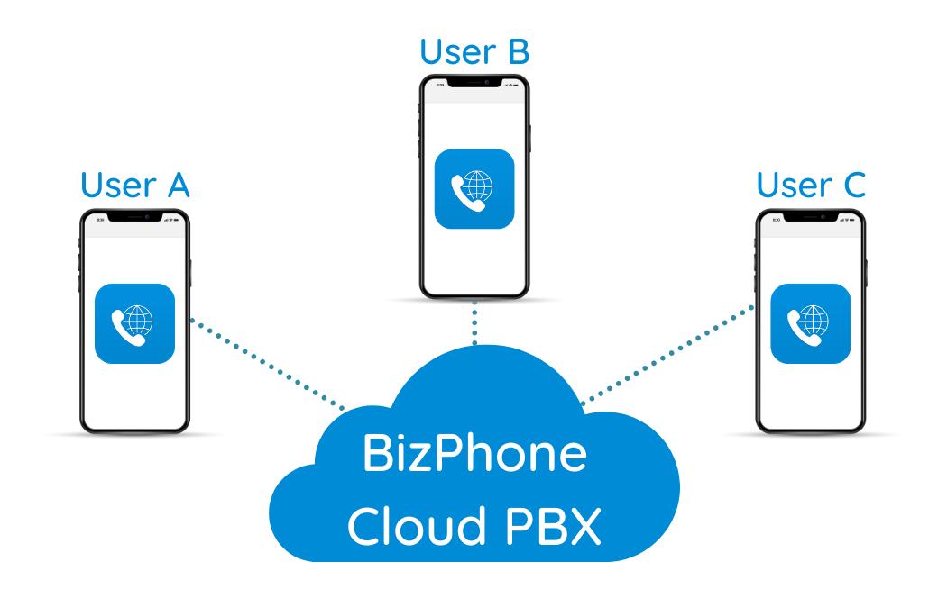 BizPhone SG Virtual Phone Number - Brightline Pte Ltd