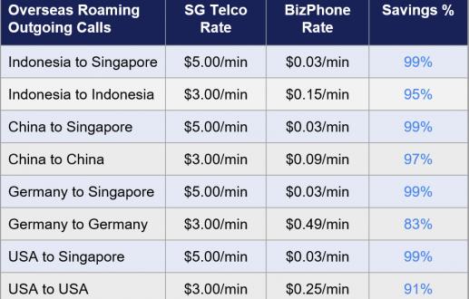 BizPhone Roaming Outgoing Call Savings